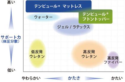 テンピュールの体圧分散力のイメージ
