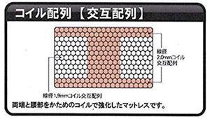 サータのコイルの配置例