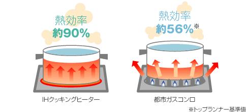 IHとガスの熱効率比較のイラスト