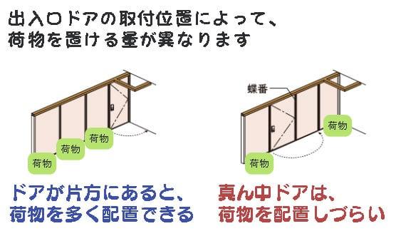 フリーウォールⅡの出入口ドア取付位置によって、荷物の配置しやすさが変わる